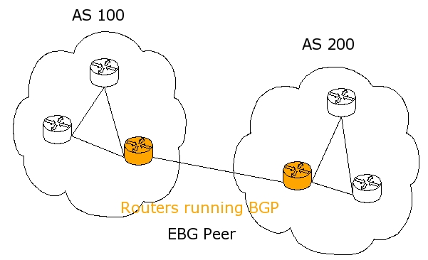 BGP Basic EBG Peer Connection