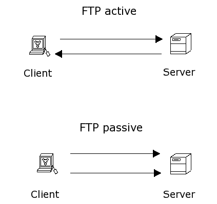 FTP connections
